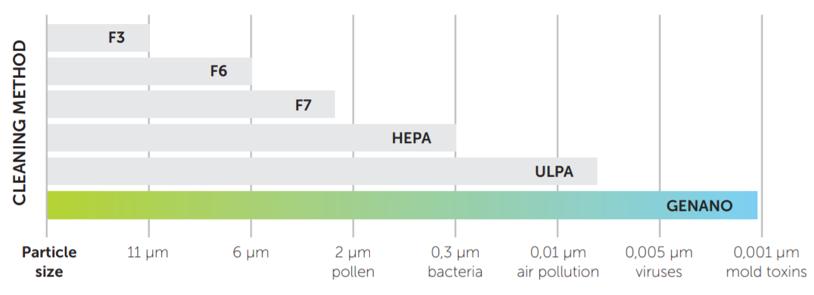 Đồ thị so sánh công nghệ lọc khuẩn của Genano