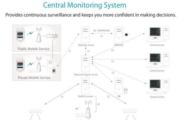 Monitor trung tâm – YM9000 – Mediana Hàn Quốc